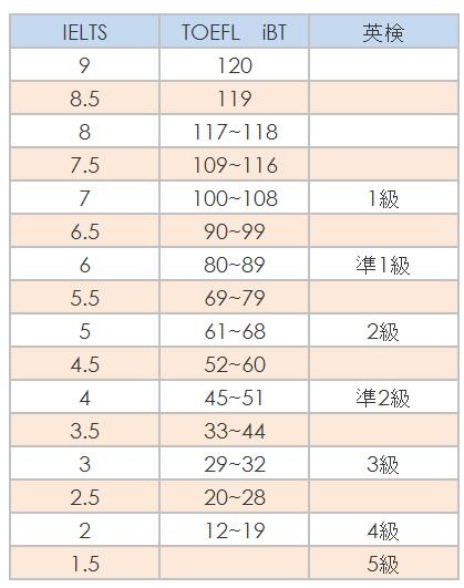 TOEFLとIELTSのスコア換算表