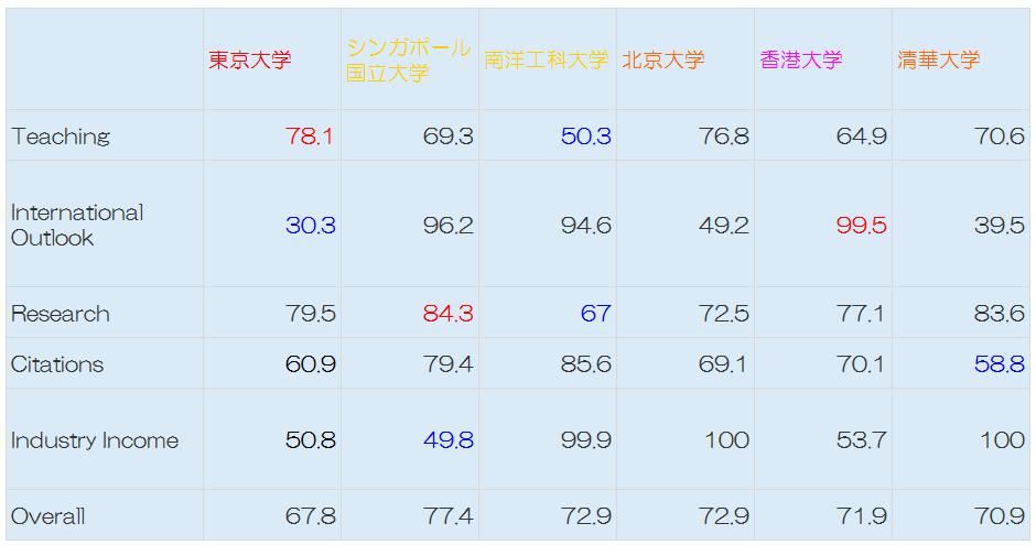 アジアの大学ランキング