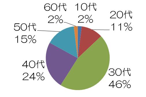 イタリア体験留学の割合