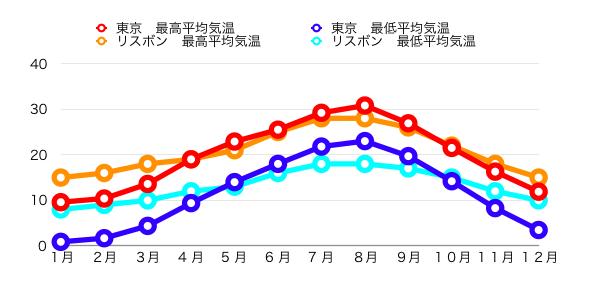 東京とリスボンの気温