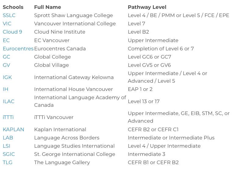 カナダの大学のレベル