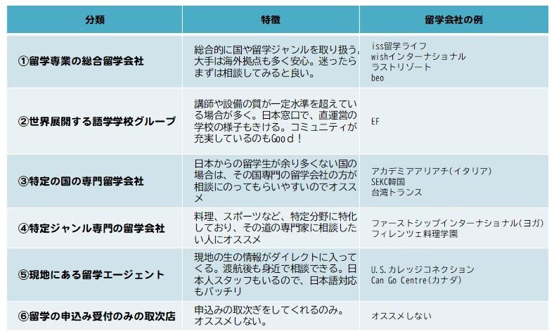 留学エージェント分類